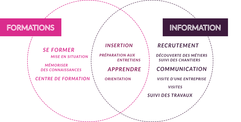 Applications avec les parcours virtuels de la solution Nixi